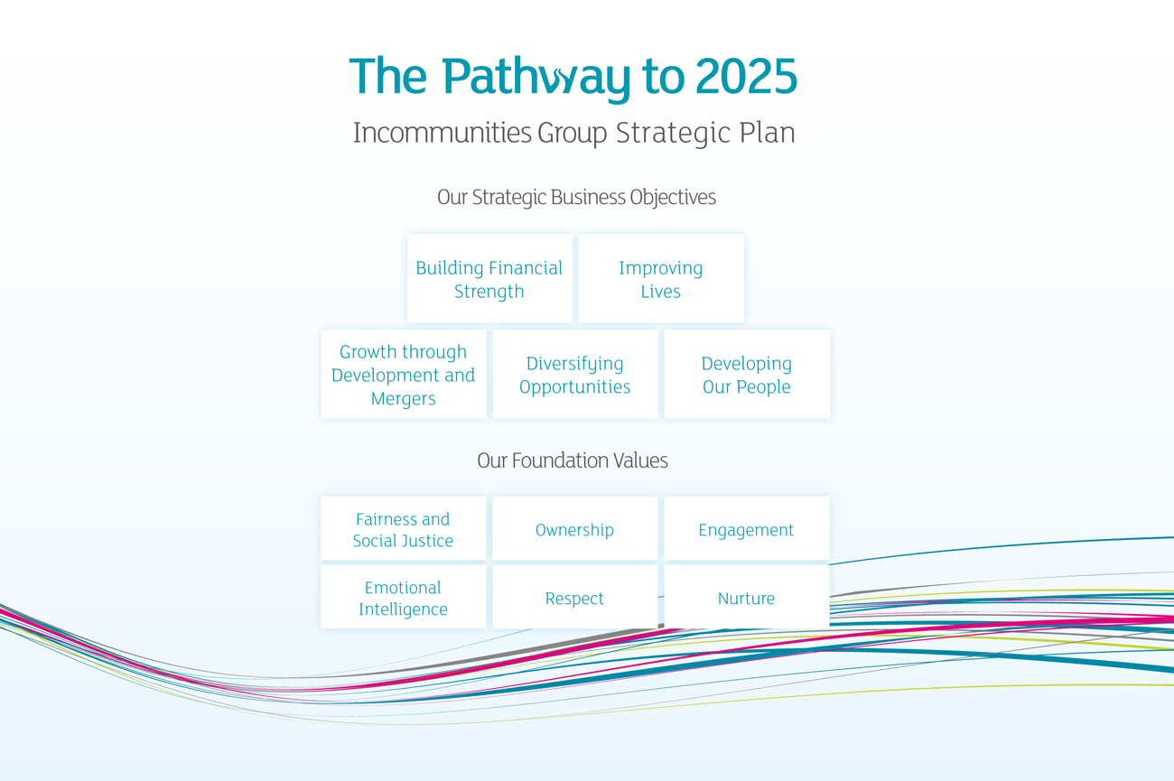 Our Strategic Plan introduction