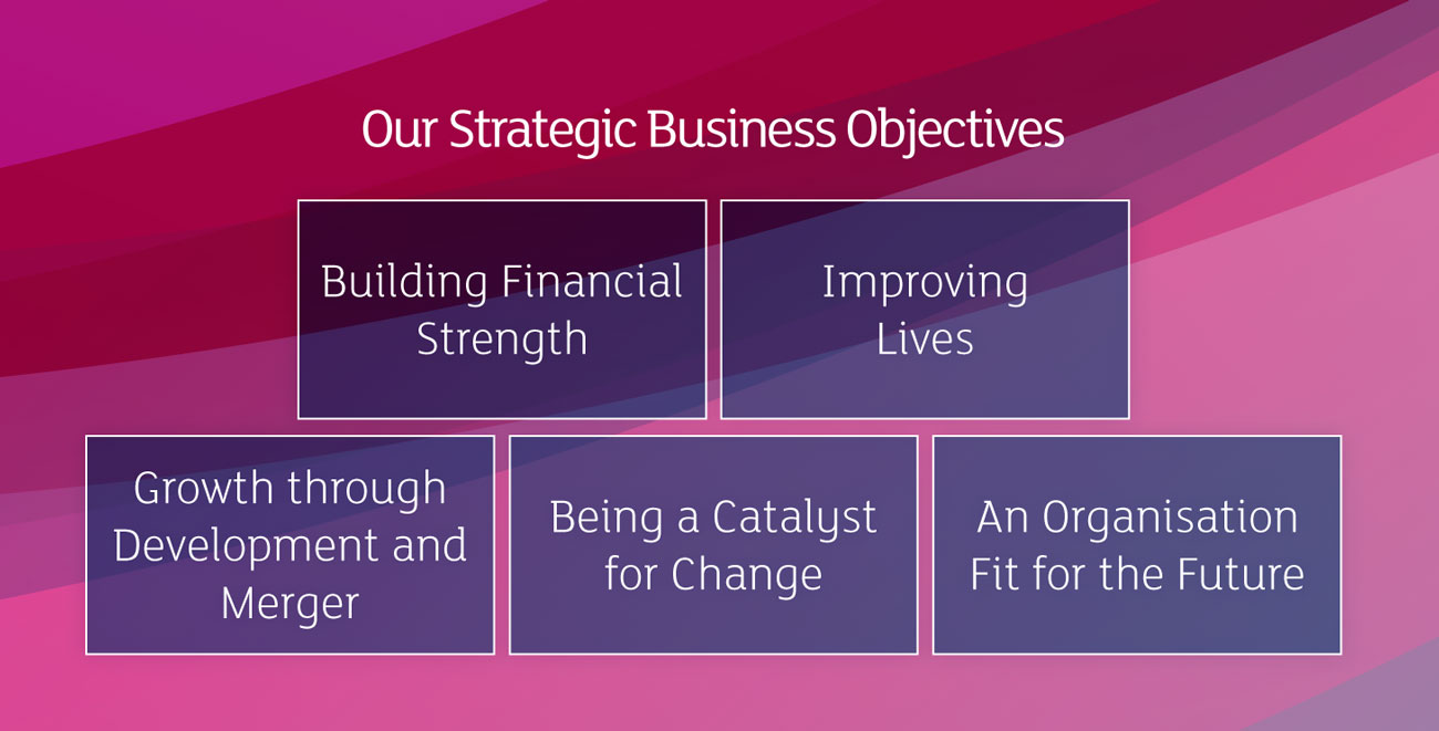 Our Strategic Business Objectives